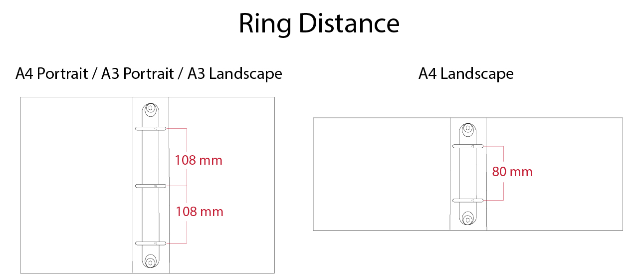Ring Distance in Metric measurement